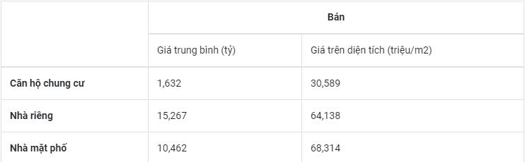 Bảng giá bất động sản tháng 4 năm 2019 Thành phố Hạ Long, Quảng Ninh